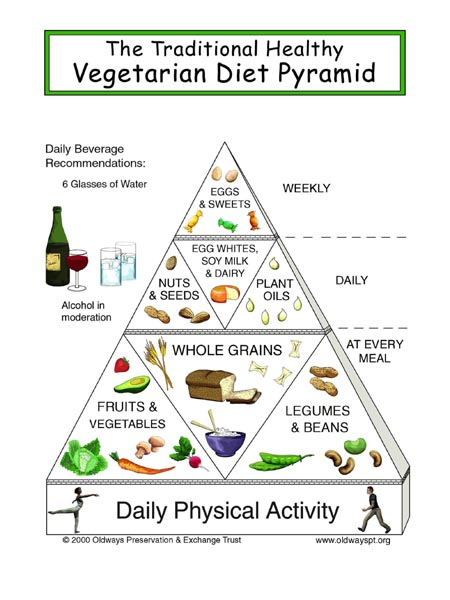 vegetarian_diet_pyramid